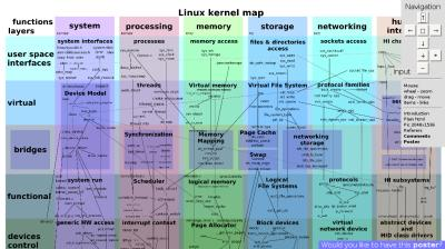 Interactive Linux Kernel Map